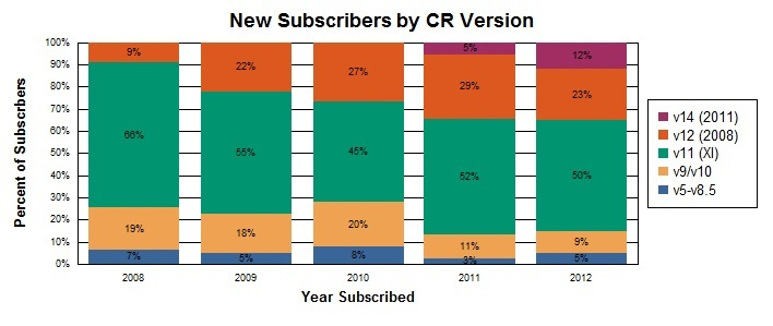 Chart of CR versions by year