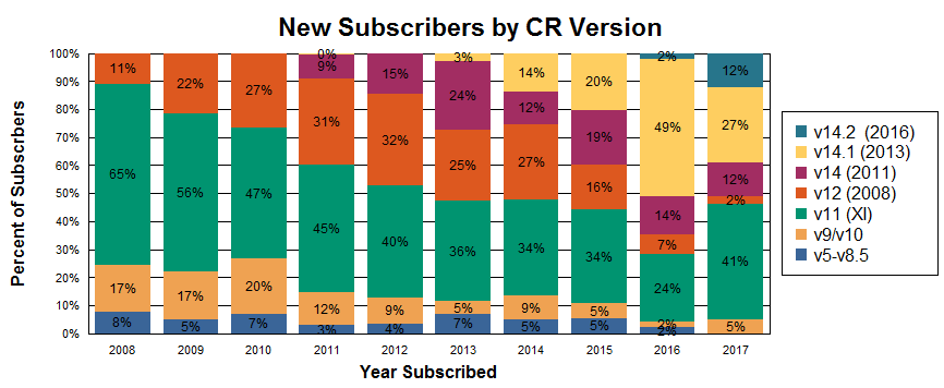 Version of Crystal Reports used by my subscribers each year