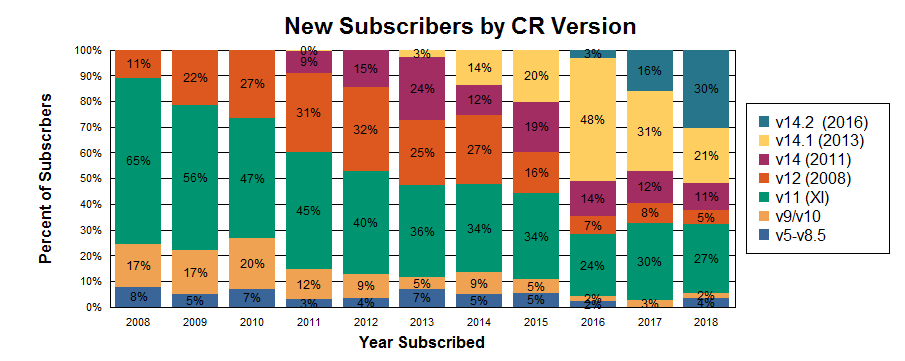 Version of Crystal Reports used by my new subscribers each year